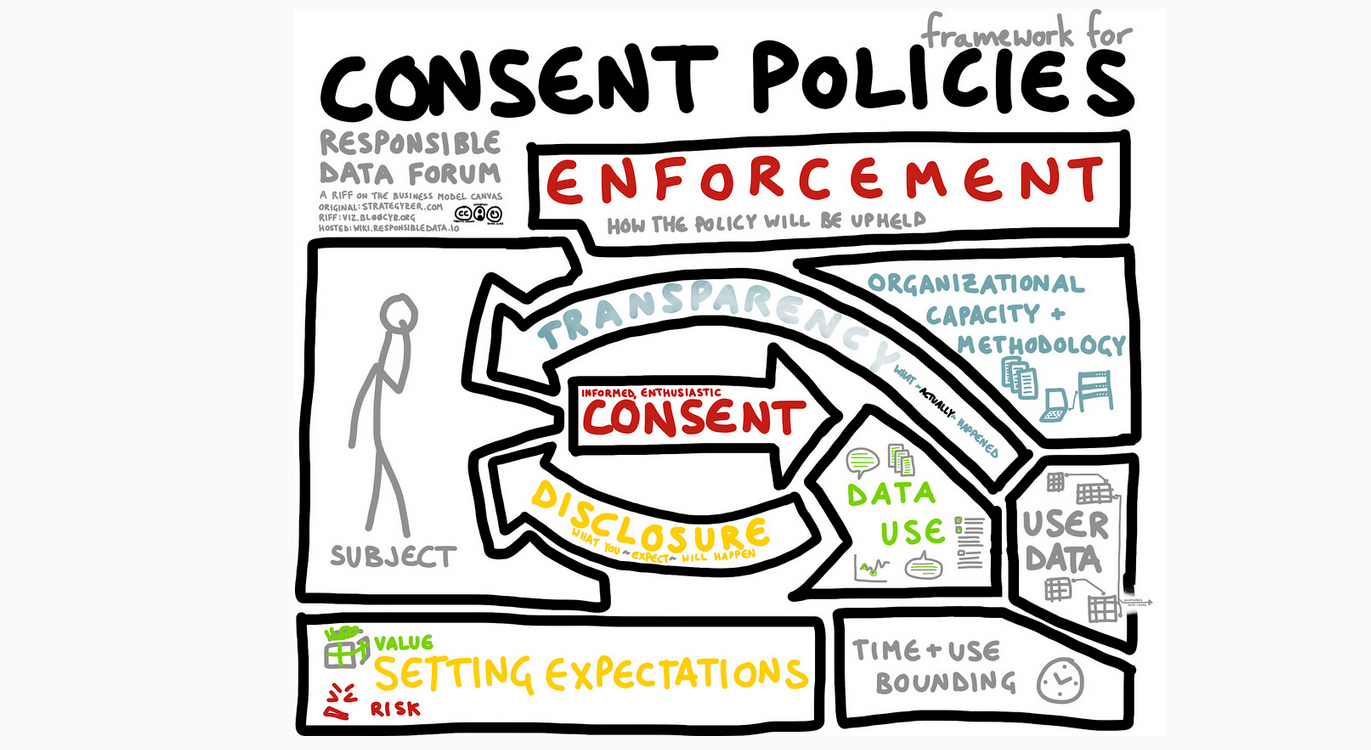 Consent visual by Willow
